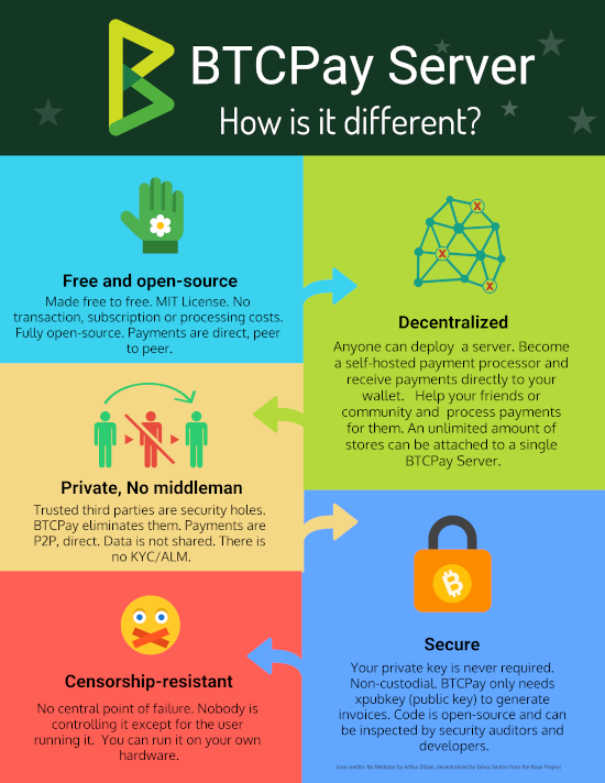 BTCPay-How-Is-It-Different